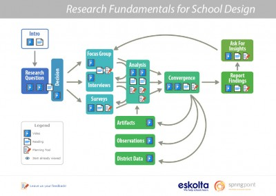 Using Research for Effective School Design